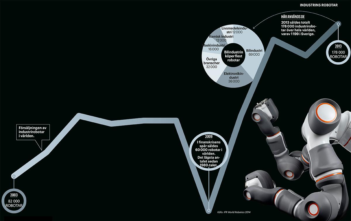 grafik-robotar