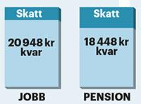 skatt-pension